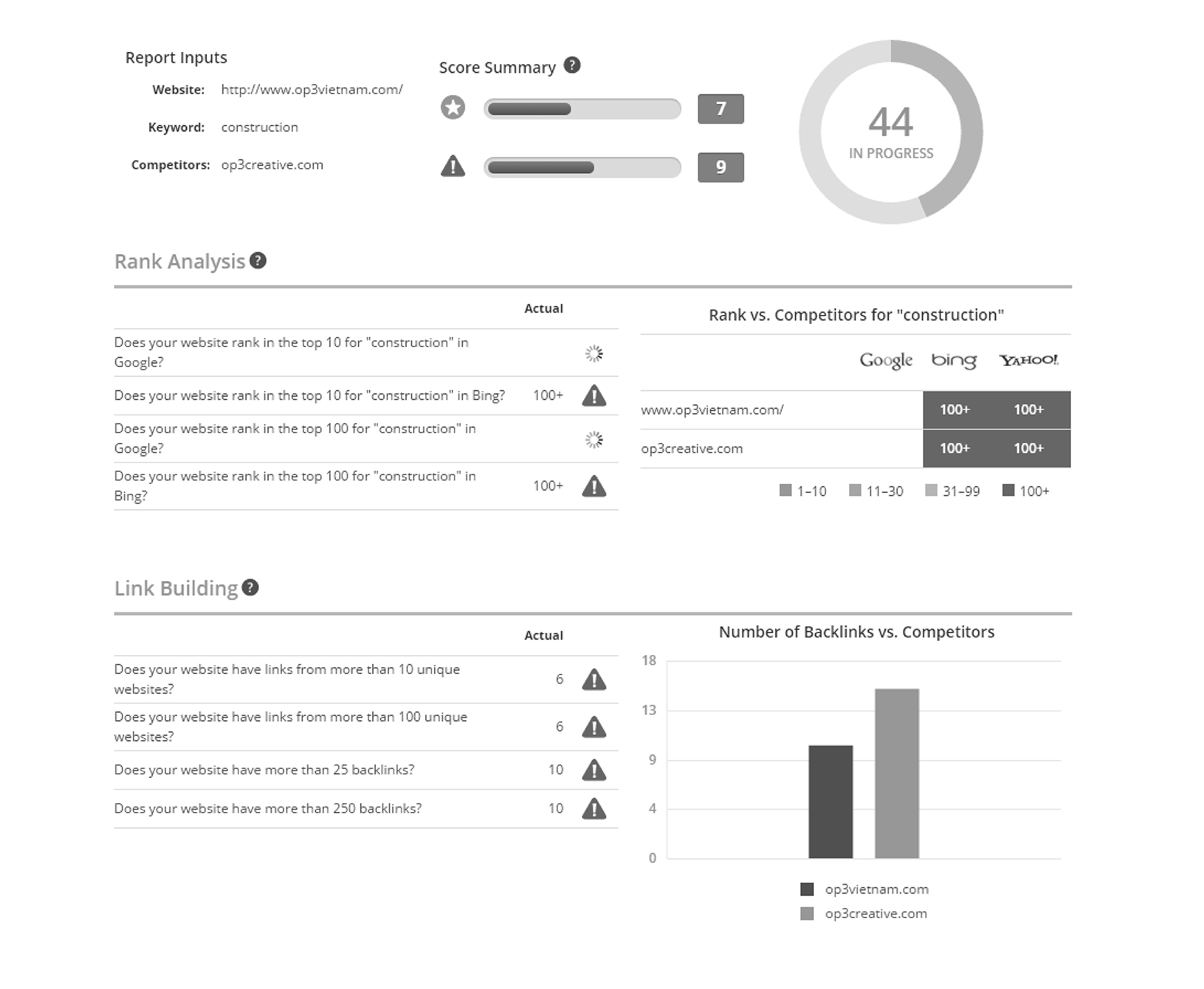 Nilead seo report for website example