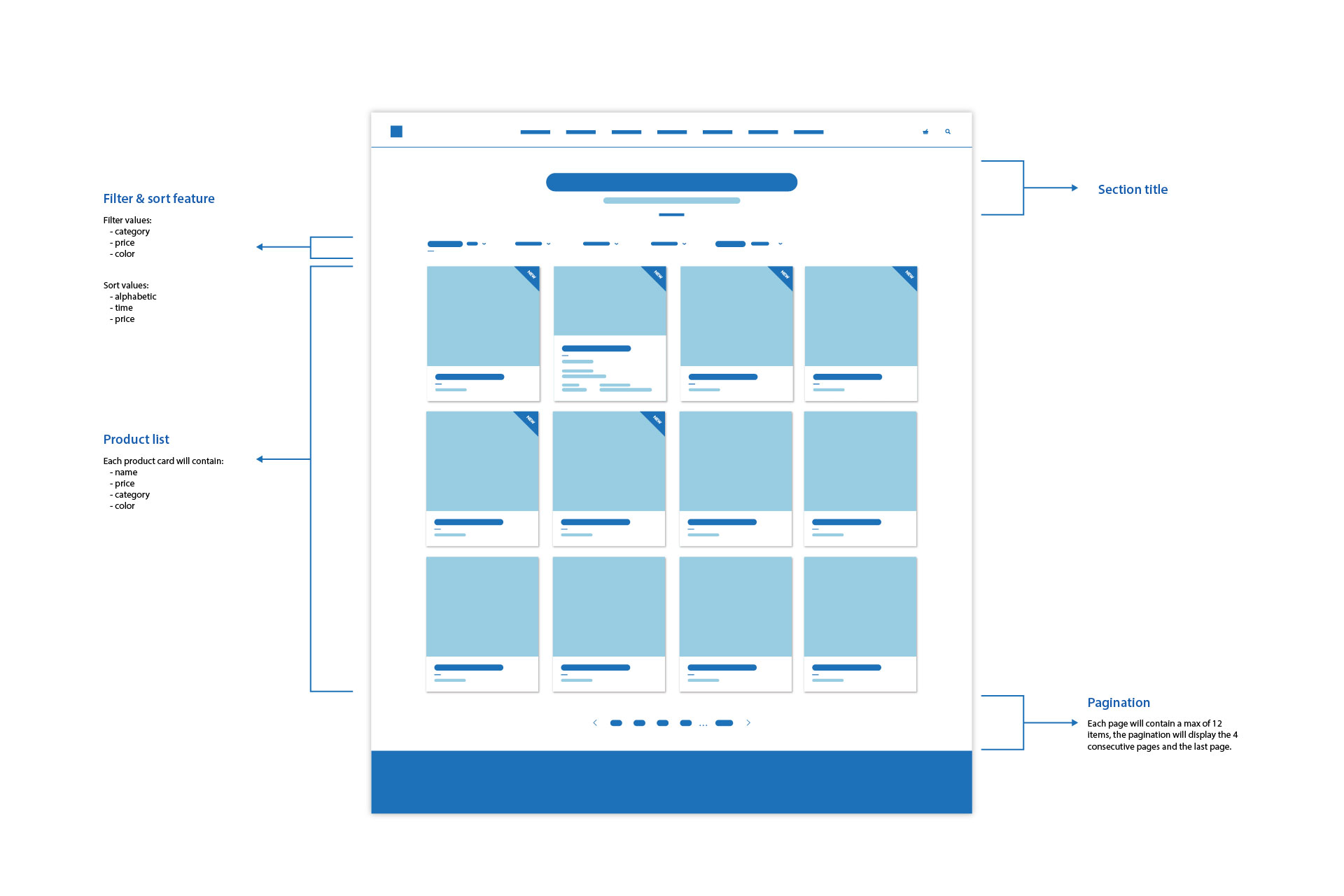 Sample web page content planning