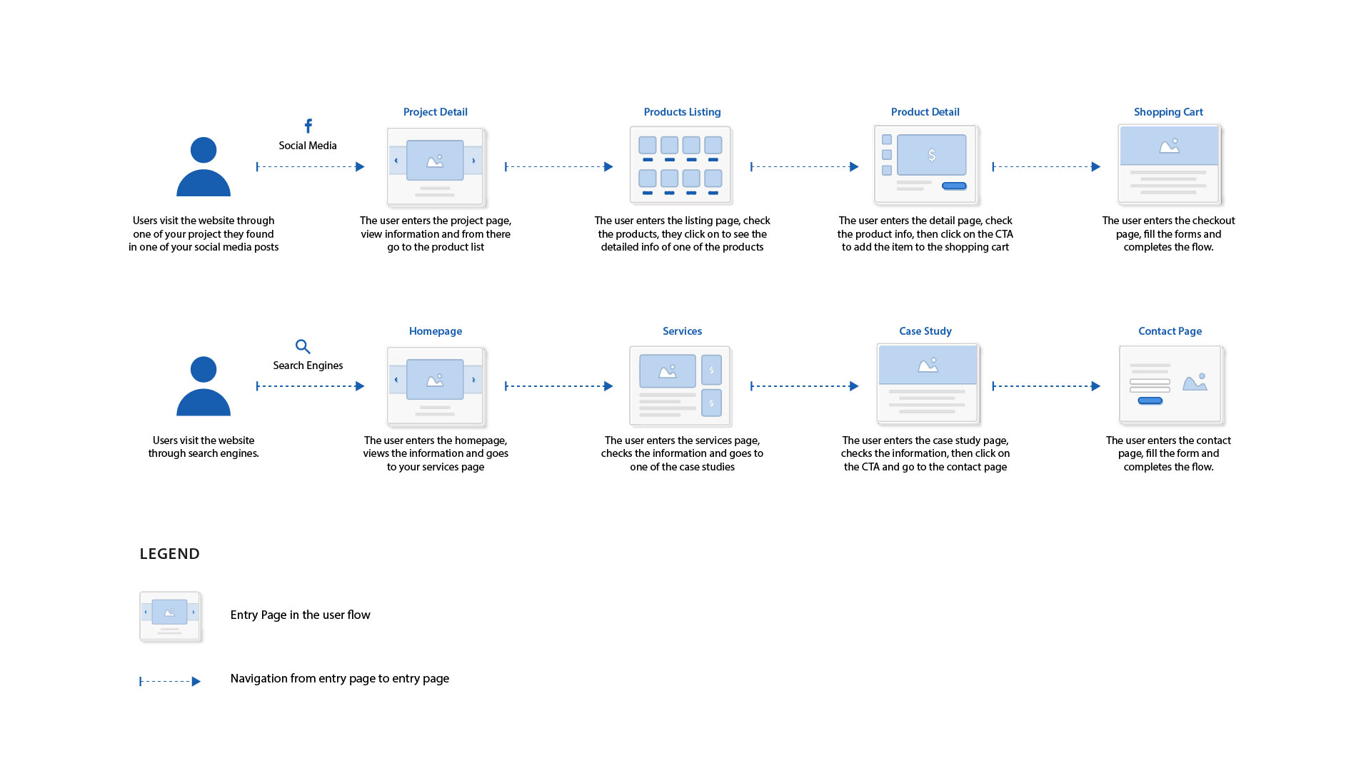 Sample user flow for website