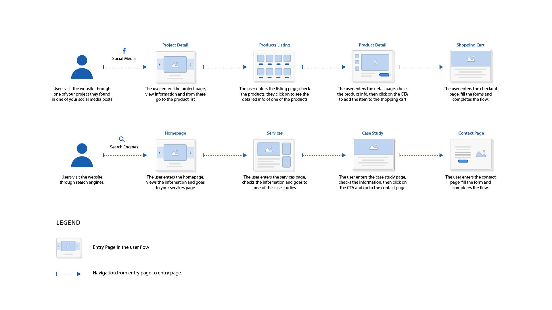 Sample user flow for website